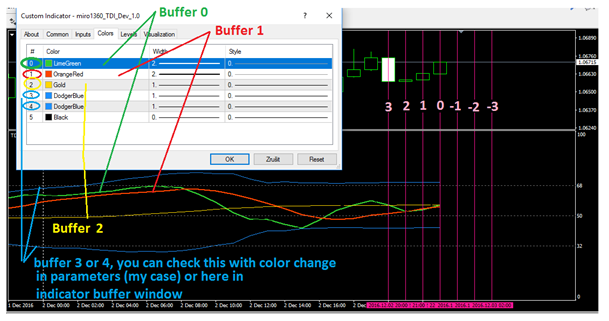 Tutorial 06 - My Indicators in fxDreema | fxDreema
